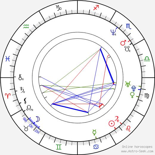 A. W. Yrjänä birth chart, A. W. Yrjänä astro natal horoscope, astrology