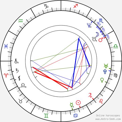 Адам Сэвидж Adam Savage день рождения гороскоп, Adam Savage Натальная карта онлайн