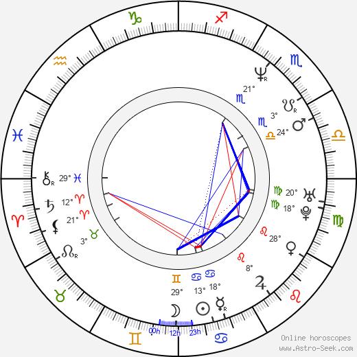 Alvin Harper birth chart, biography, wikipedia 2019, 2020