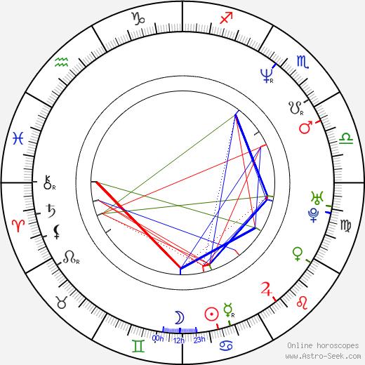 Alvin Harper astro natal birth chart, Alvin Harper horoscope, astrology