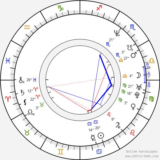Andy Kraus birth chart, biography, wikipedia 2018, 2019