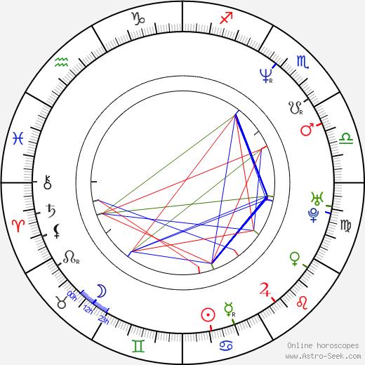 Aristomenis Tsirbas tema natale, oroscopo, Aristomenis Tsirbas oroscopi gratuiti, astrologia