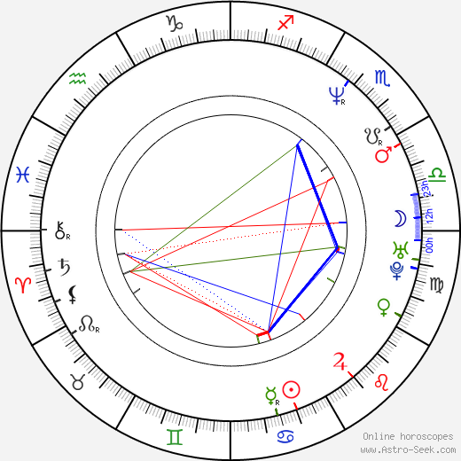 Benny Benassi astro natal birth chart, Benny Benassi horoscope, astrology