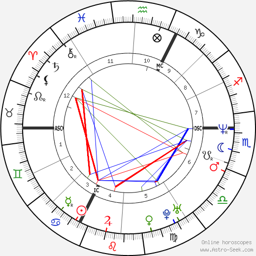 Christophe Rocancourt tema natale, oroscopo, Christophe Rocancourt oroscopi gratuiti, astrologia