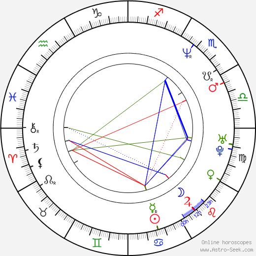 Dickon Hinchliffe birth chart, Dickon Hinchliffe astro natal horoscope, astrology