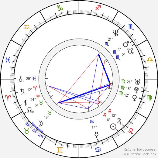 Diego Alarcón birth chart, biography, wikipedia 2020, 2021