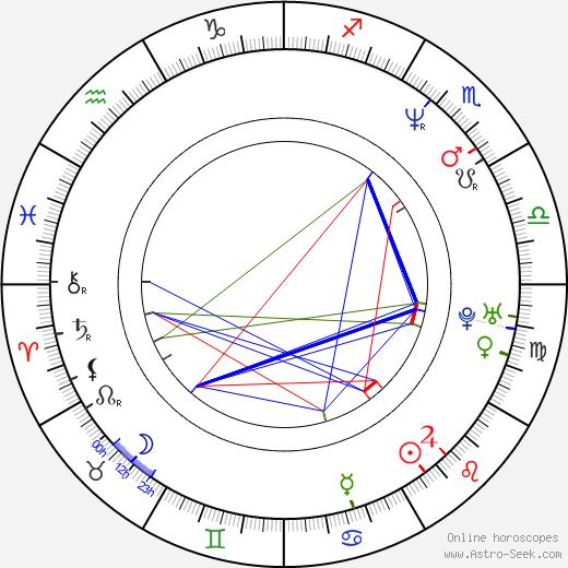 Diego Alarcón birth chart, Diego Alarcón astro natal horoscope, astrology