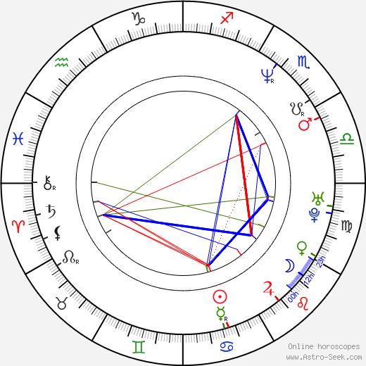 Eva Horká tema natale, oroscopo, Eva Horká oroscopi gratuiti, astrologia