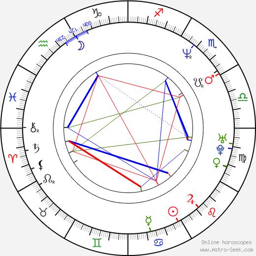 Glen Benton birth chart, Glen Benton astro natal horoscope, astrology