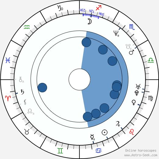 Holly Dorff wikipedia, horoscope, astrology, instagram