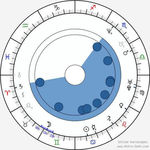 Iliana Kitanova wikipedia, horoscope, astrology, instagram
