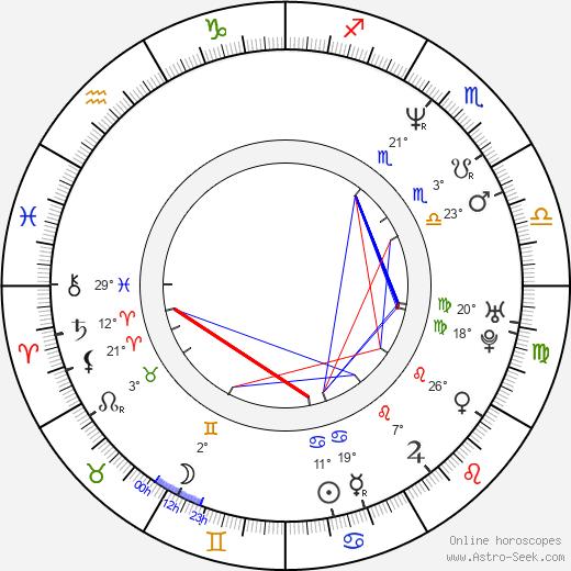 Iliana Kitanova birth chart, biography, wikipedia 2018, 2019