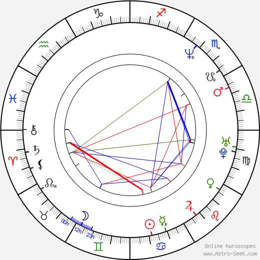 Iliana Kitanova astro natal birth chart, Iliana Kitanova horoscope, astrology
