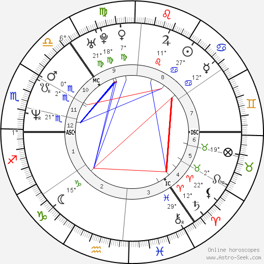 Indra birth chart, biography, wikipedia 2017, 2018