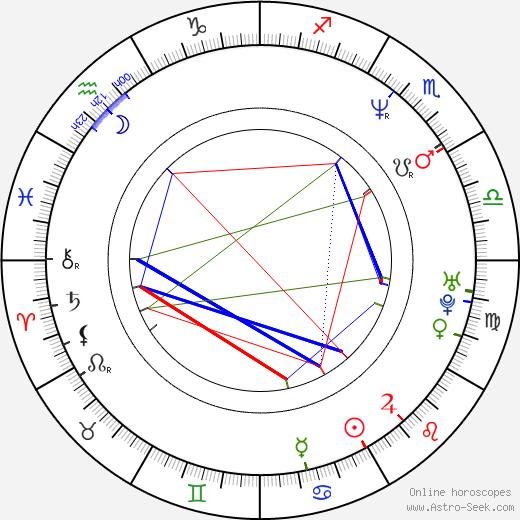 Irene Bedard astro natal birth chart, Irene Bedard horoscope, astrology