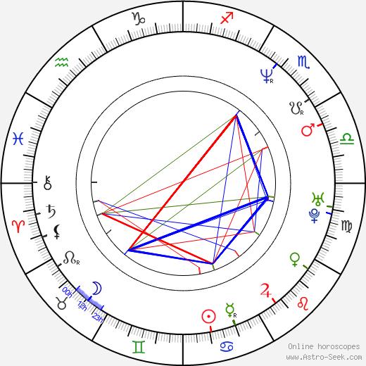 István Szellõ astro natal birth chart, István Szellõ horoscope, astrology