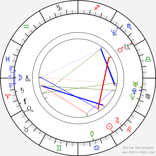 Jason Statham astro natal birth chart, Jason Statham horoscope, astrology