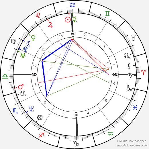 Jeff Corwin birth chart, Jeff Corwin astro natal horoscope, astrology