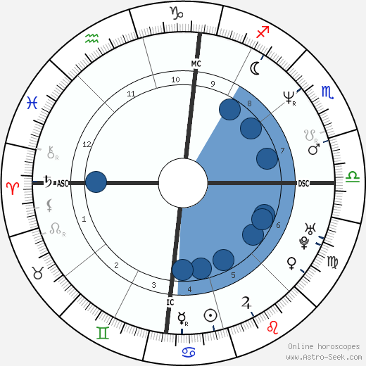 Joe Pernice wikipedia, horoscope, astrology, instagram
