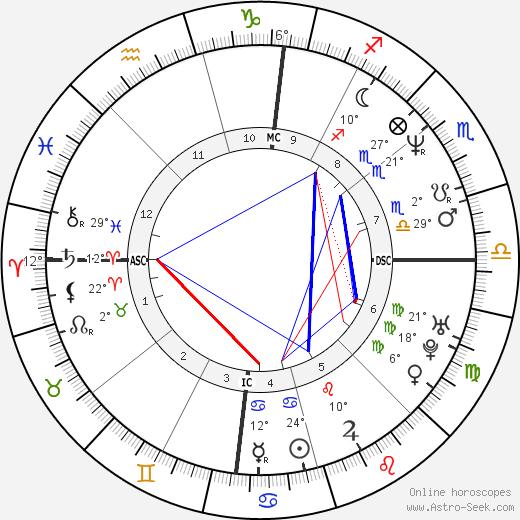 Joe Pernice birth chart, biography, wikipedia 2019, 2020