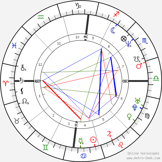 Joe Pernice astro natal birth chart, Joe Pernice horoscope, astrology
