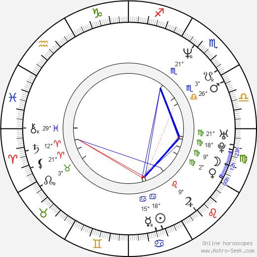 John Henson birth chart, biography, wikipedia 2018, 2019