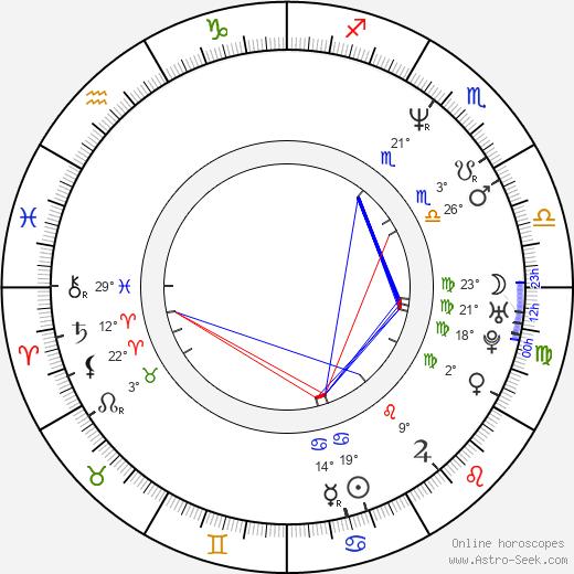 John Petrucci birth chart, biography, wikipedia 2019, 2020