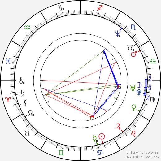 John Petrucci astro natal birth chart, John Petrucci horoscope, astrology