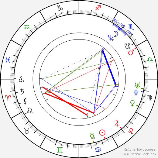 Jonathan Adams birth chart, Jonathan Adams astro natal horoscope, astrology