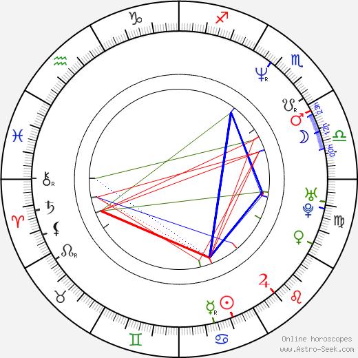 Magda Malá birth chart, Magda Malá astro natal horoscope, astrology