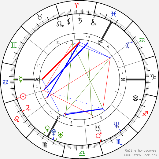Mariane Pearl день рождения гороскоп, Mariane Pearl Натальная карта онлайн