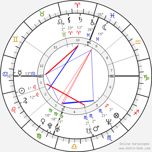 Matt LeBlanc birth chart, biography, wikipedia 2019, 2020