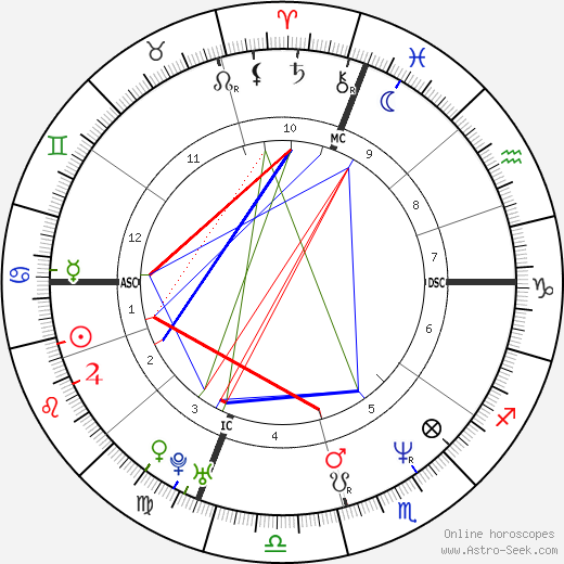 Matt LeBlanc astro natal birth chart, Matt LeBlanc horoscope, astrology