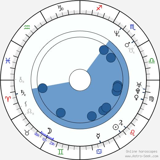 Mitsuo Iwata wikipedia, horoscope, astrology, instagram