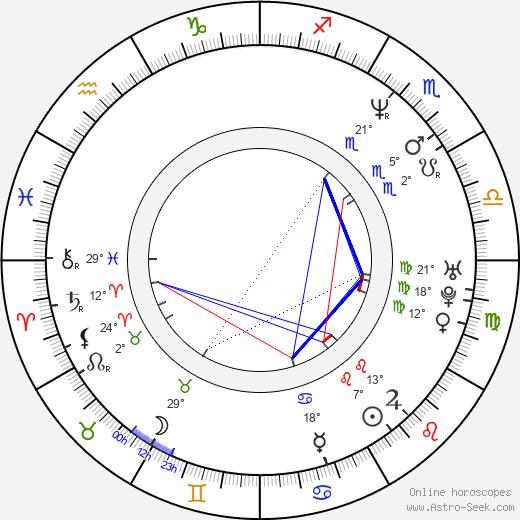 Mitsuo Iwata birth chart, biography, wikipedia 2019, 2020
