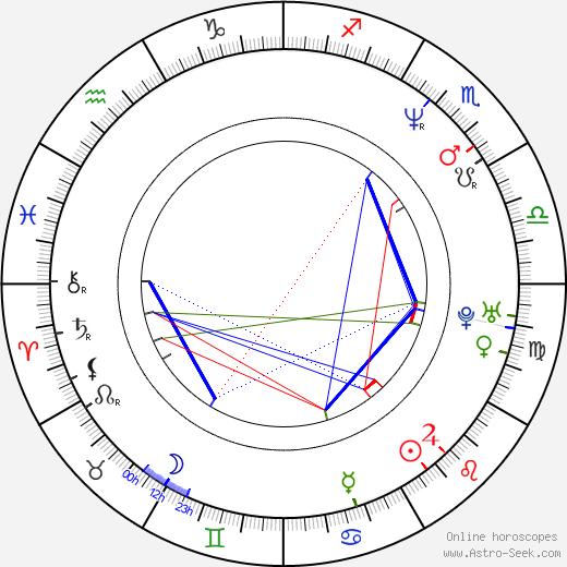 Mitsuo Iwata astro natal birth chart, Mitsuo Iwata horoscope, astrology