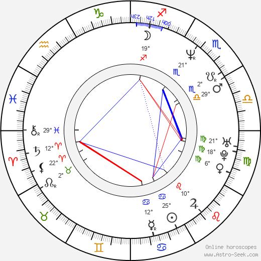 Molly Culver birth chart, biography, wikipedia 2020, 2021