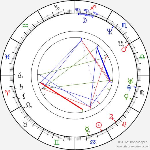 Molly Culver birth chart, Molly Culver astro natal horoscope, astrology
