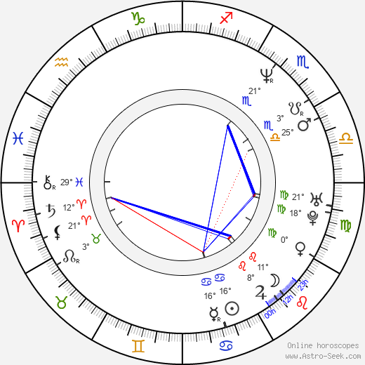 Oliver Holler birth chart, biography, wikipedia 2020, 2021