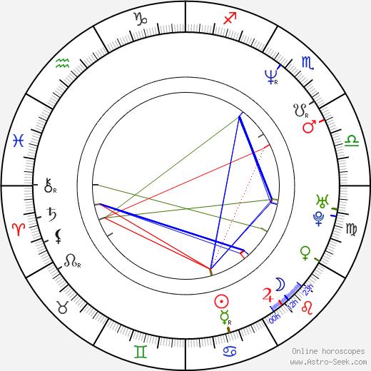 Oliver Holler birth chart, Oliver Holler astro natal horoscope, astrology