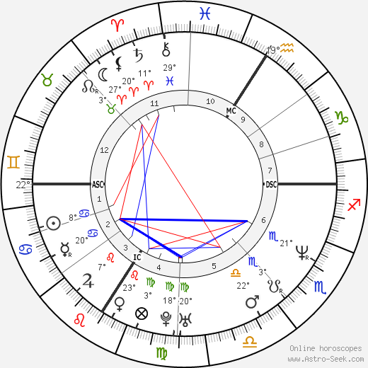 Pamela Anderson birth chart, biography, wikipedia 2019, 2020