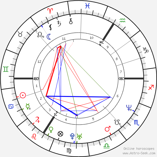 Pamela Anderson astro natal birth chart, Pamela Anderson horoscope, astrology