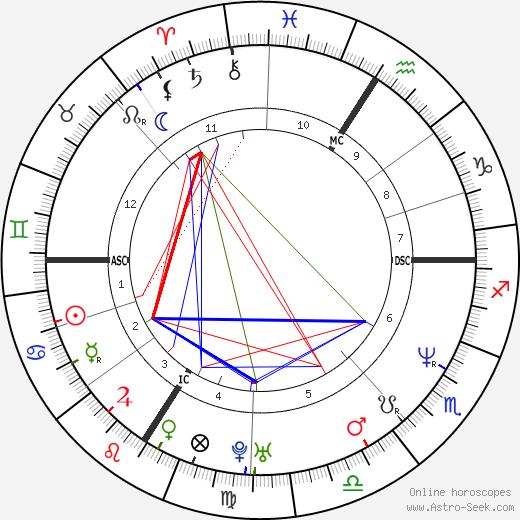 Памела Андерсон Pamela Anderson день рождения гороскоп, Pamela Anderson Натальная карта онлайн