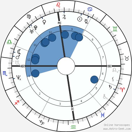 Patrick J. Kennedy wikipedia, horoscope, astrology, instagram