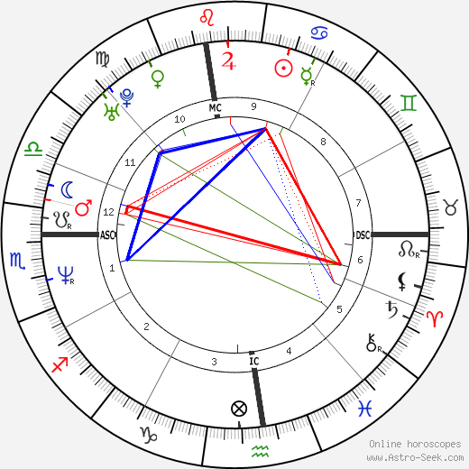 Patrick J. Kennedy tema natale, oroscopo, Patrick J. Kennedy oroscopi gratuiti, astrologia