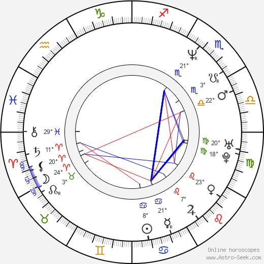 Peter Plate birth chart, biography, wikipedia 2019, 2020