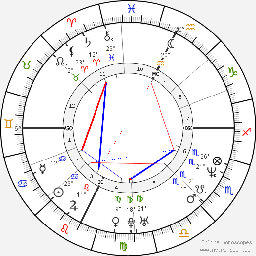 Philip Seymour Hoffman birth chart, biography, wikipedia 2018, 2019