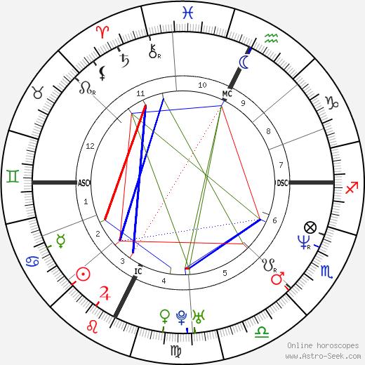 Philip Seymour Hoffman astro natal birth chart, Philip Seymour Hoffman horoscope, astrology