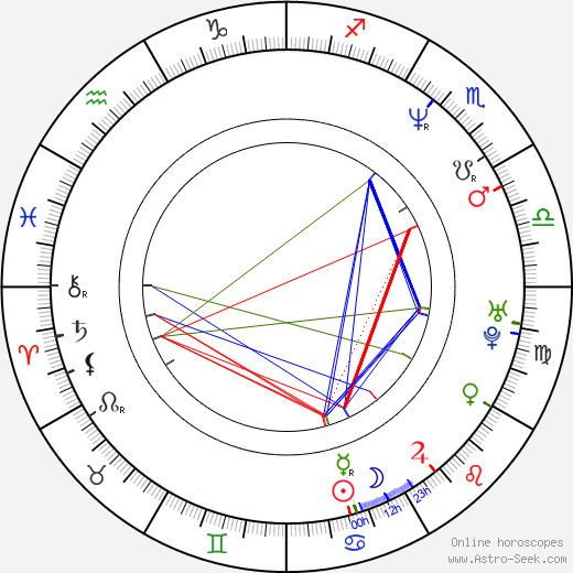 Radivoje Andric tema natale, oroscopo, Radivoje Andric oroscopi gratuiti, astrologia