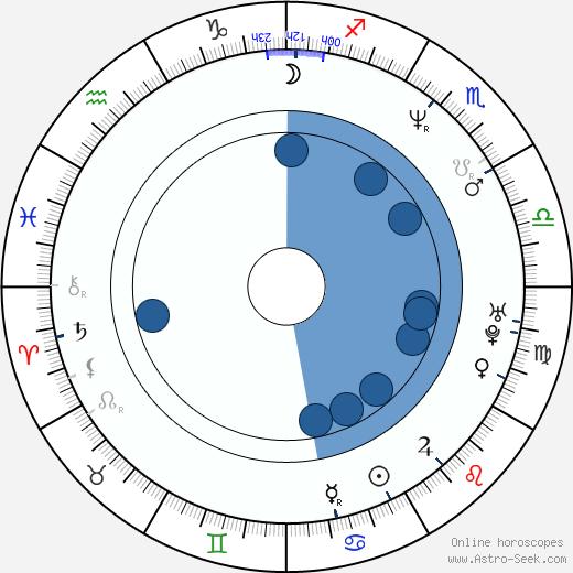 Rageh Omaar wikipedia, horoscope, astrology, instagram